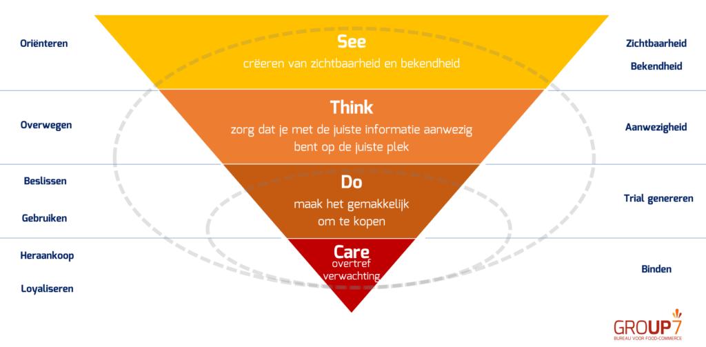 activatieplan op basis van klantreis see think do care | GROUP7