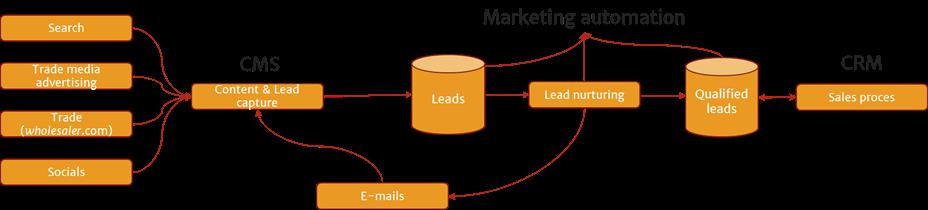 de werking van lead nurturing via systemen | GROUP7