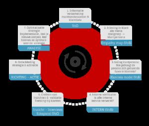 GROUP7 7 stappen model van inzicht in je klant naar activatie
