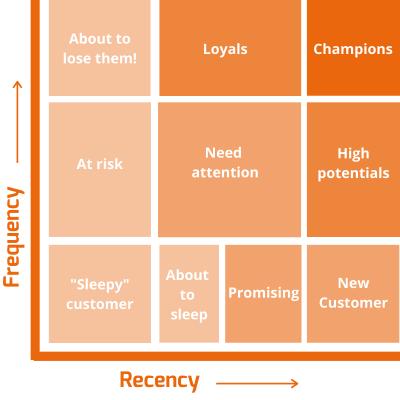 Marketing Automation RFM