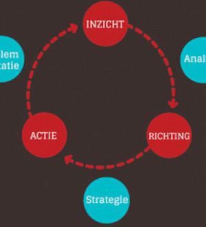 Werkwijze: inzicht, richting en actie